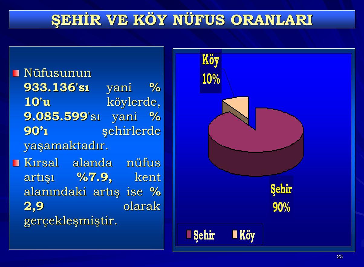 23 ŞEHİR VE KÖY NÜFUS ORANLARI Nüfusunun 933.136 sı yani % 10 u köylerde, 9.085.599 sı yani % 90'ı şehirlerde yaşamaktadır.