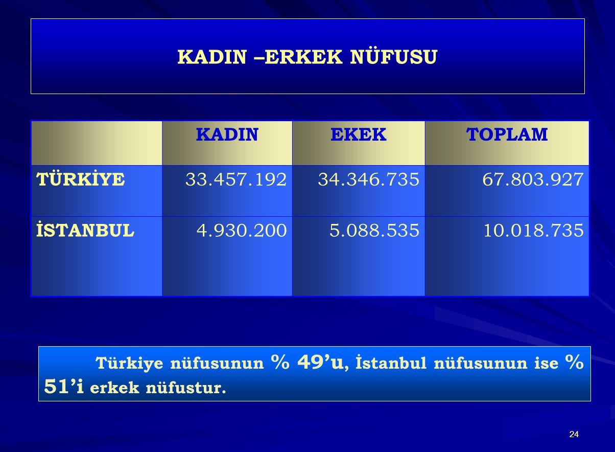 24 KADIN –ERKEK NÜFUSU KADINEKEKTOPLAM TÜRKİYE 33.457.19234.346.73567.803.927 İSTANBUL 4.930.2005.088.53510.018.735 Türkiye nüfusunun % 49'u, İstanbul nüfusunun ise % 51'i erkek nüfustur.