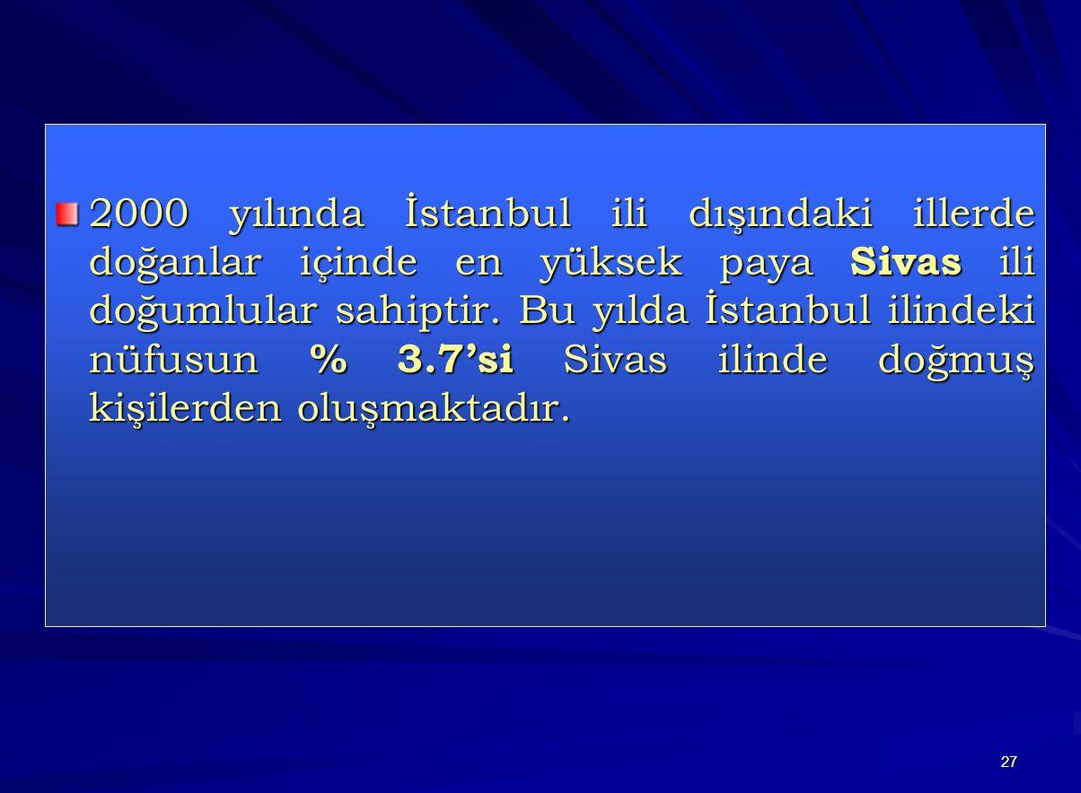 27 2000 yılında İstanbul ili dışındaki illerde doğanlar içinde en yüksek paya Sivas ili doğumlular sahiptir. Bu yılda İstanbul ilindeki nüfusun % 3.7'