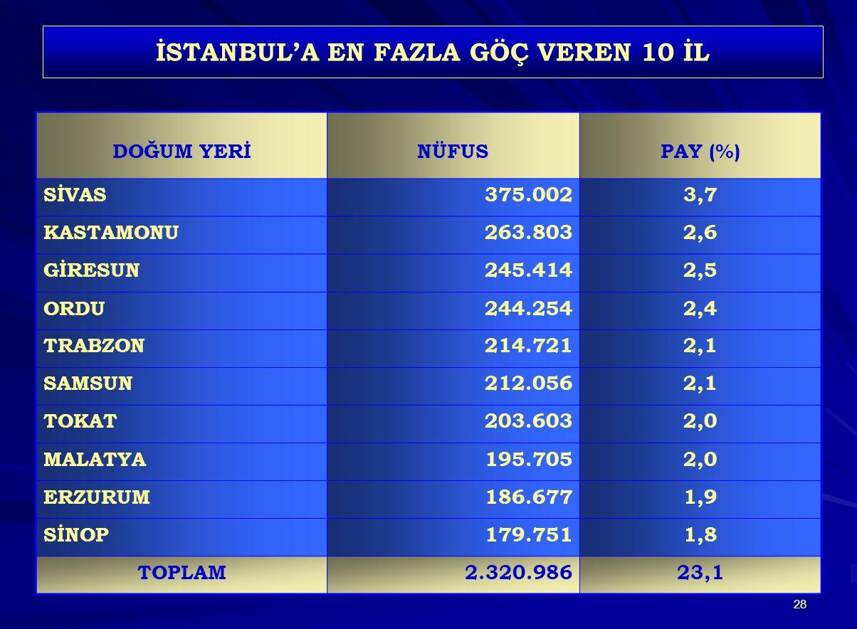 28 İSTANBUL'A EN FAZLA GÖÇ VEREN 10 İL DOĞUM YERİNÜFUSPAY (%) SİVAS375.0023,7 KASTAMONU263.8032,6 GİRESUN245.4142,5 ORDU244.2542,4 TRABZON214.7212,1 S