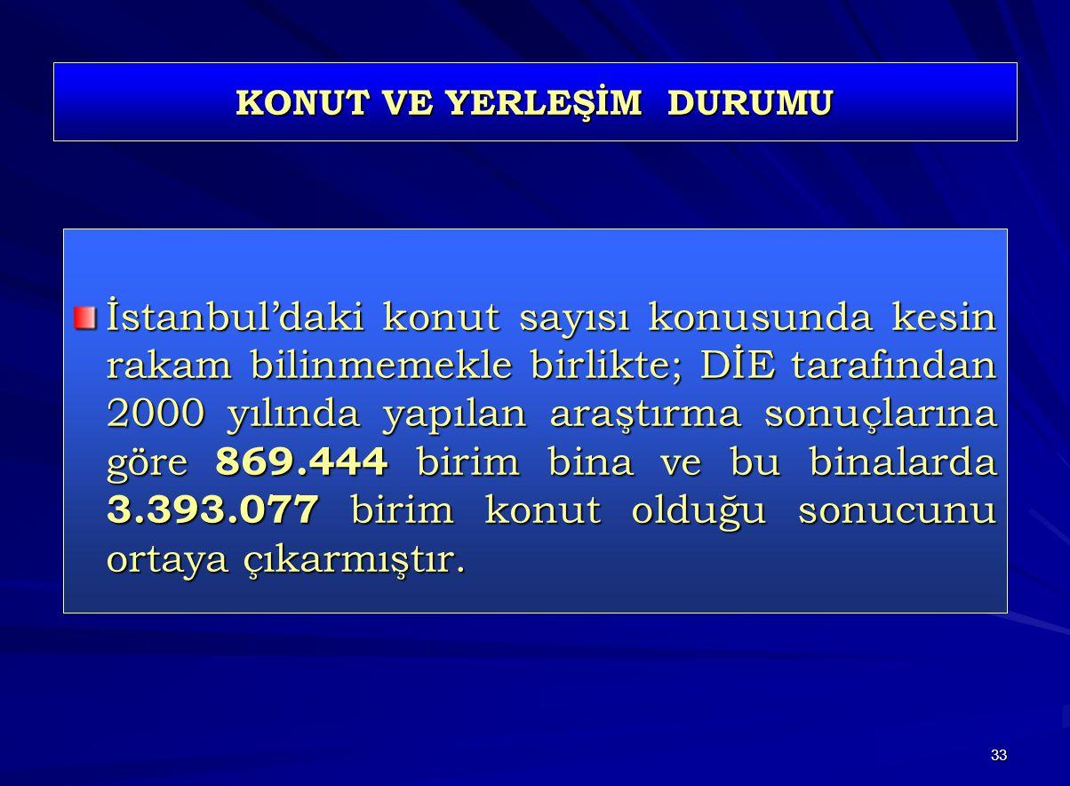 33 KONUT VE YERLEŞİM DURUMU İstanbul'daki konut sayısı konusunda kesin rakam bilinmemekle birlikte; DİE tarafından 2000 yılında yapılan araştırma sonuçlarına göre 869.444 birim bina ve bu binalarda 3.393.077 birim konut olduğu sonucunu ortaya çıkarmıştır.