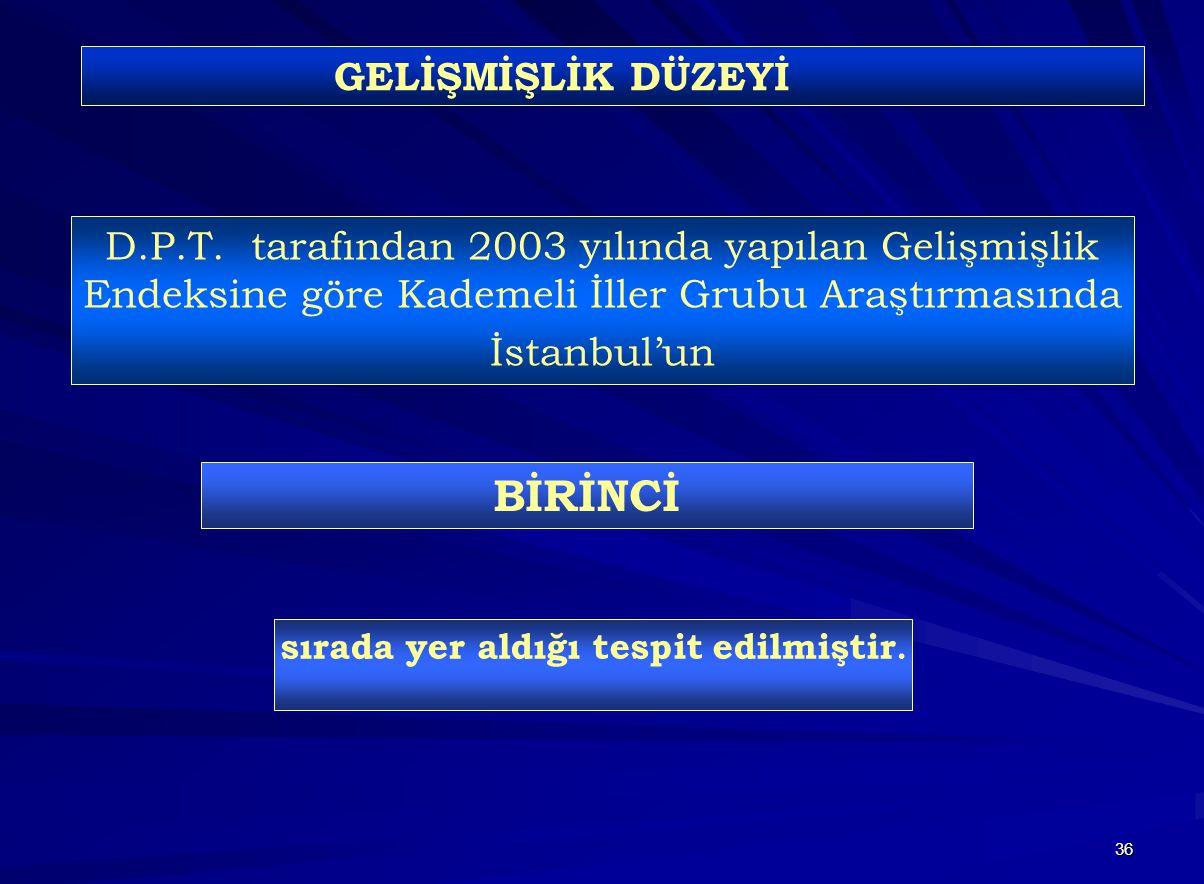 36 D.P.T. tarafından 2003 yılında yapılan Gelişmişlik Endeksine göre Kademeli İller Grubu Araştırmasında İstanbul'un BİRİNCİ sırada yer aldığı tespit