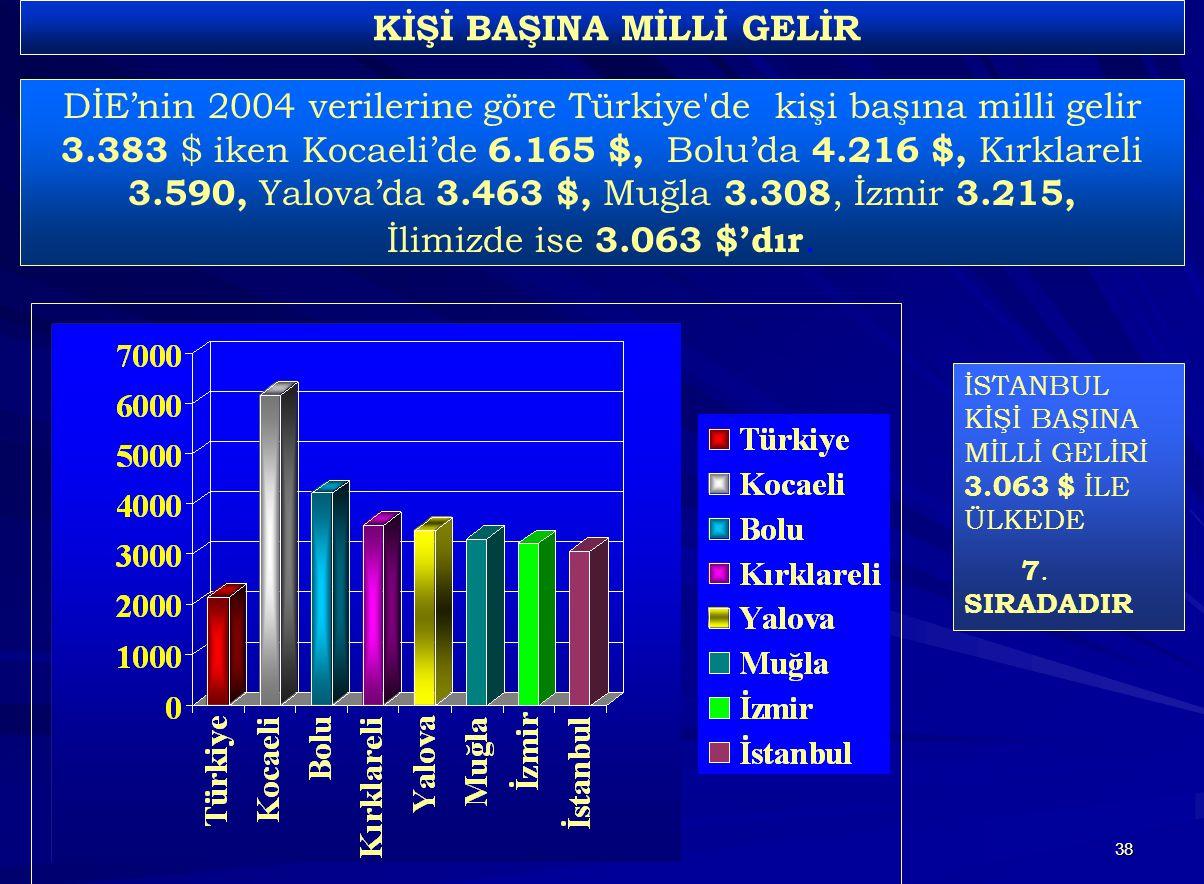 38 DİE'nin 2004 verilerine göre Türkiye de kişi başına milli gelir 3.383 $ iken Kocaeli'de 6.165 $, Bolu'da 4.216 $, Kırklareli 3.590, Yalova'da 3.463 $, Muğla 3.308, İzmir 3.215, İlimizde ise 3.063 $'dır.