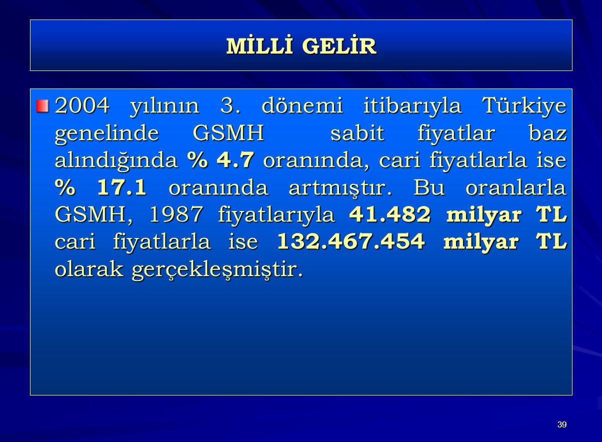 39 MİLLİ GELİR 2004 yılının 3. dönemi itibarıyla Türkiye genelinde GSMH sabit fiyatlar baz alındığında % 4.7 oranında, cari fiyatlarla ise % 17.1 oran