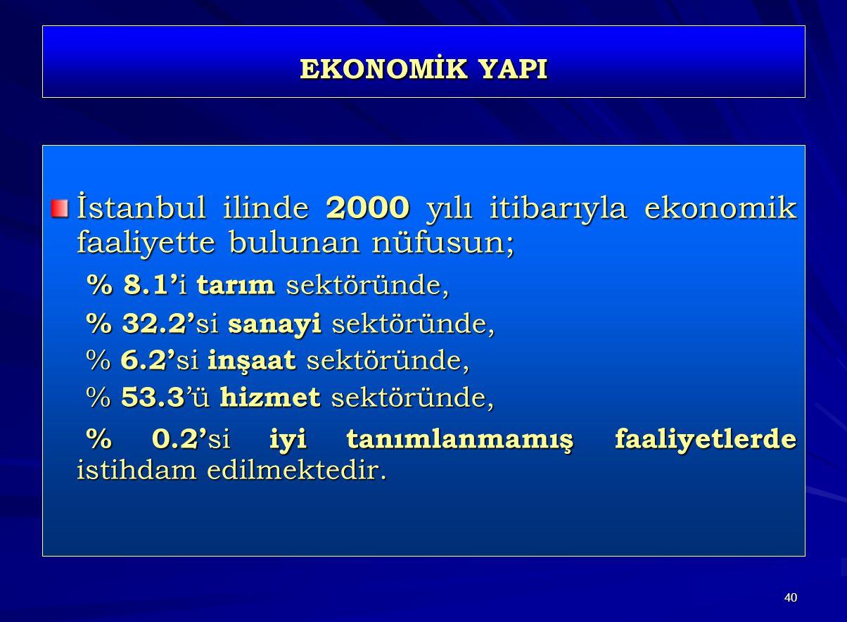 40 EKONOMİK YAPI İstanbul ilinde 2000 yılı itibarıyla ekonomik faaliyette bulunan nüfusun; % 8.1' i tarım sektöründe, % 8.1' i tarım sektöründe, % 32.2' si sanayi sektöründe, % 32.2' si sanayi sektöründe, % 6.2' si inşaat sektöründe, % 6.2' si inşaat sektöründe, % 53.3 'ü hizmet sektöründe, % 53.3 'ü hizmet sektöründe, % 0.2' si iyi tanımlanmamış faaliyetlerde istihdam edilmektedir.