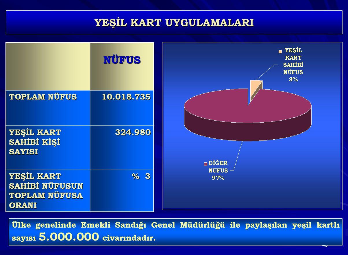 45 YEŞİL KART UYGULAMALARI NÜFUS TOPLAM NÜFUS 10.018.735 YEŞİL KART SAHİBİ KİŞİ SAYISI 324.980 YEŞİL KART SAHİBİ NÜFUSUN TOPLAM NÜFUSA ORANI % 3 % 3 Ülke genelinde Emekli Sandığı Genel Müdürlüğü ile paylaşılan yeşil kartlı sayısı 5.000.000 civarındadır.