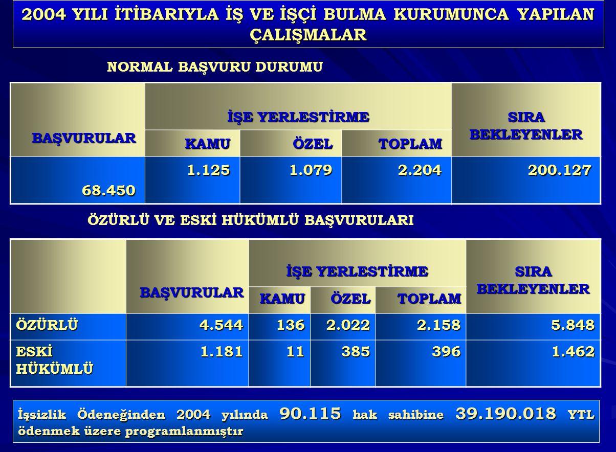 49 2004 YILI İTİBARIYLA İŞ VE İŞÇİ BULMA KURUMUNCA YAPILAN ÇALIŞMALAR BAŞVURULAR İŞE YERLESTİRME SIRA BEKLEYENLER KAMUÖZELTOPLAM 68.4501.1251.0792.204200.127 NORMAL BAŞVURU DURUMUBAŞVURULAR İŞE YERLESTİRME SIRA BEKLEYENLER KAMUÖZELTOPLAM ÖZÜRLÜ4.5441362.0222.1585.848 ESKİ HÜKÜMLÜ 1.181113853961.462 ÖZÜRLÜ VE ESKİ HÜKÜMLÜ BAŞVURULARI İşsizlik Ödeneğinden 2004 yılında 90.115 hak sahibine 39.190.018 YTL ödenmek üzere programlanmıştır