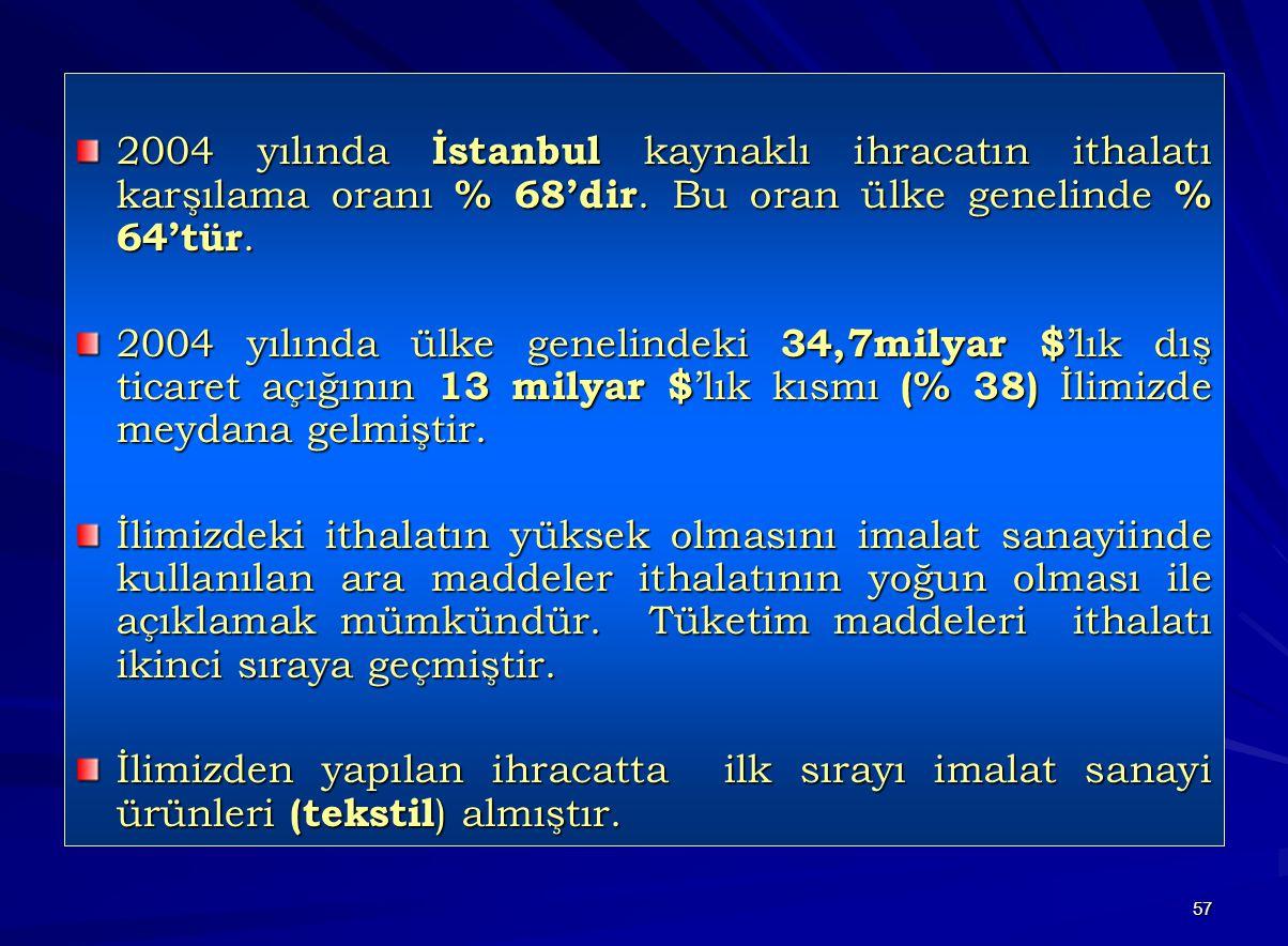57 2004 yılında İstanbul kaynaklı ihracatın ithalatı karşılama oranı % 68'dir. Bu oran ülke genelinde % 64'tür. 2004 yılında ülke genelindeki 34,7mily