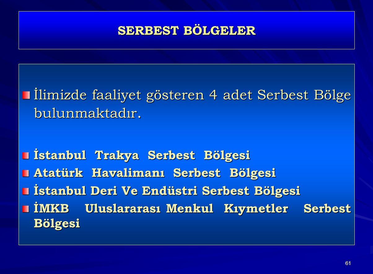 61 SERBEST BÖLGELER İlimizde faaliyet gösteren 4 adet Serbest Bölge bulunmaktadır. İstanbul Trakya Serbest Bölgesi Atatürk Havalimanı Serbest Bölgesi