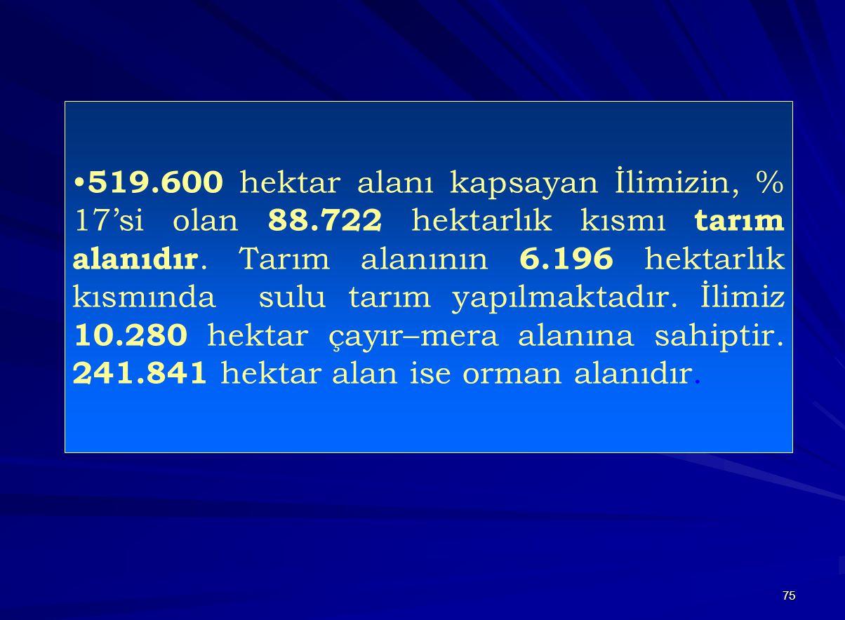 75 • 519.600 hektar alanı kapsayan İlimizin, % 17'si olan 88.722 hektarlık kısmı tarım alanıdır.