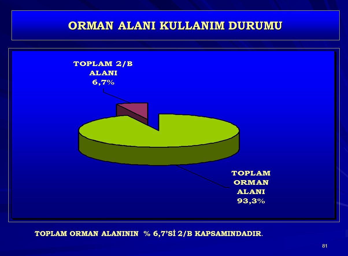 81 ORMAN ALANI KULLANIM DURUMU TOPLAM ORMAN ALANININ % 6,7'Sİ 2/B KAPSAMINDADIR.