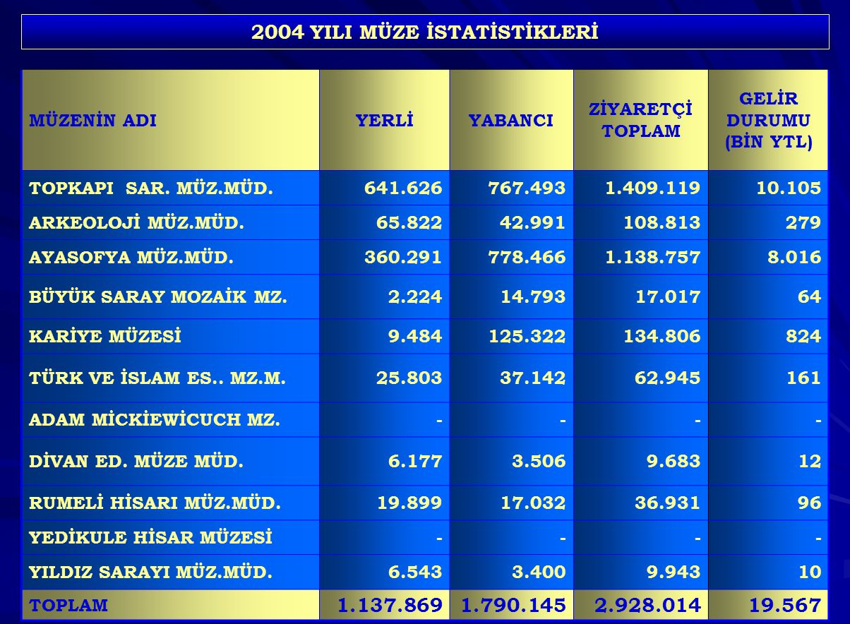 86 2004 YILI MÜZE İSTATİSTİKLERİ MÜZENİN ADIYERLİYABANCI ZİYARETÇİ TOPLAM GELİR DURUMU (BİN YTL) TOPKAPI SAR. MÜZ.MÜD.641.626767.4931.409.11910.105 AR