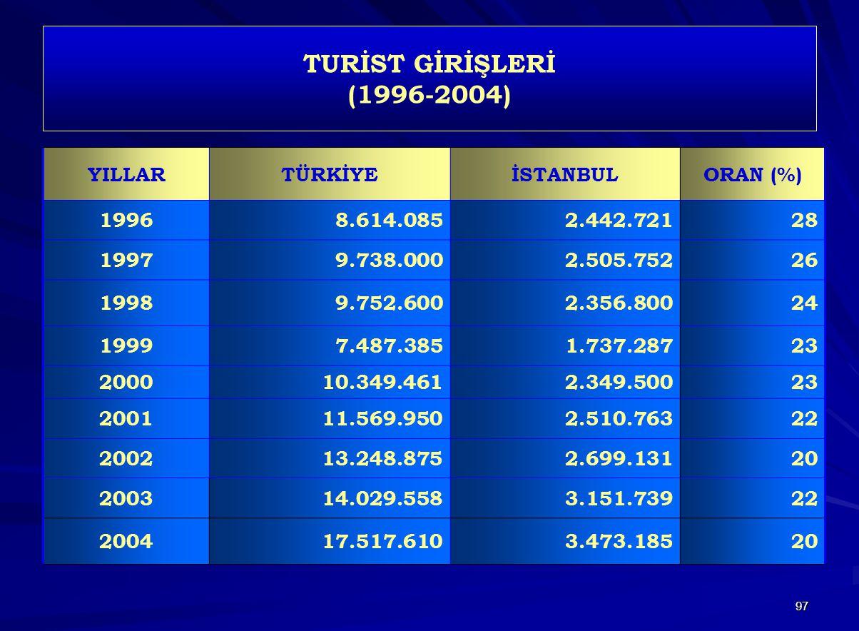 97 TURİST GİRİŞLERİ (1996-2004) YILLARTÜRKİYEİSTANBULORAN (%) 19968.614.0852.442.72128 19979.738.0002.505.75226 19989.752.6002.356.80024 19997.487.385