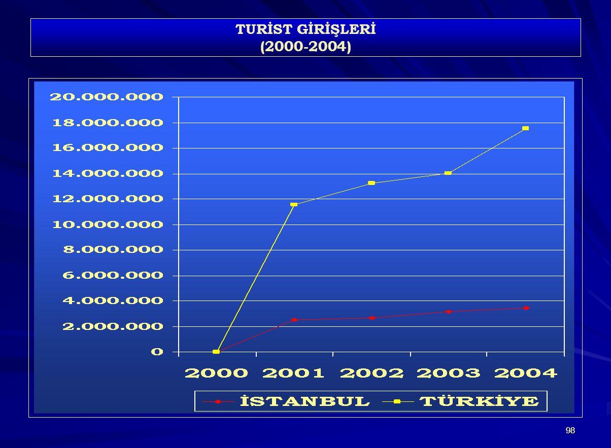 98 TURİST GİRİŞLERİ (2000-2004)