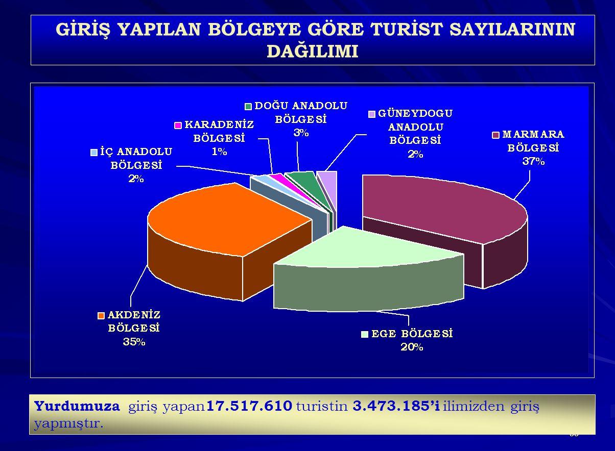 99 GİRİŞ YAPILAN BÖLGEYE GÖRE TURİST SAYILARININ DAĞILIMI Yurdumuza giriş yapan 17.517.610 turistin 3.473.185'i ilimizden giriş yapmıştır.
