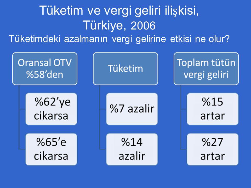 Tüketim ve vergi geliri ilikisi, Türkiye, 2006 Tüketimdeki azalmanın vergi gelirine etkisi ne olur?