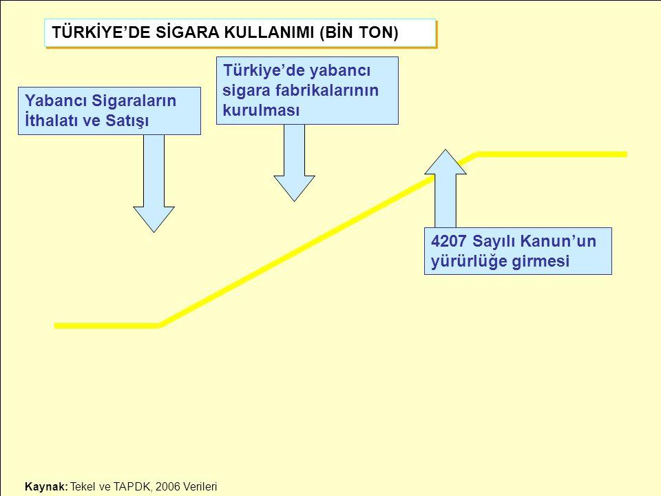 TÜRKİYE'DE SİGARA KULLANIMI (BİN TON) Türkiye'de yabancı sigara fabrikalarının kurulması Yabancı Sigaraların İthalatı ve Satışı 4207 Sayılı Kanun'un y