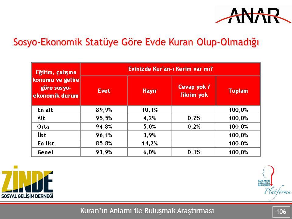 Kuran'ın Anlamı ile Buluşmak Araştırması 106 Sosyo-Ekonomik Statüye Göre Evde Kuran Olup-Olmadığı
