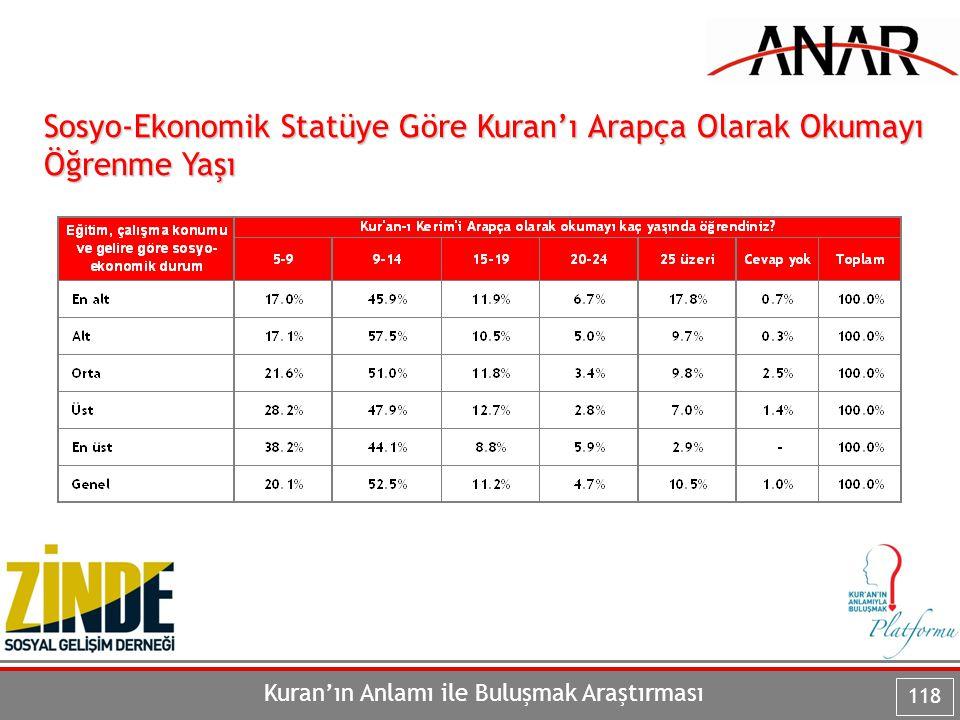 Kuran'ın Anlamı ile Buluşmak Araştırması 118 Sosyo-Ekonomik Statüye Göre Kuran'ı Arapça Olarak Okumayı Öğrenme Yaşı