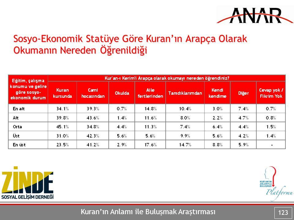 Kuran'ın Anlamı ile Buluşmak Araştırması 123 Sosyo-Ekonomik Statüye Göre Kuran'ın Arapça Olarak Okumanın Nereden Öğrenildiği