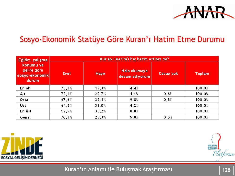Kuran'ın Anlamı ile Buluşmak Araştırması 128 Sosyo-Ekonomik Statüye Göre Kuran'ı Hatim Etme Durumu