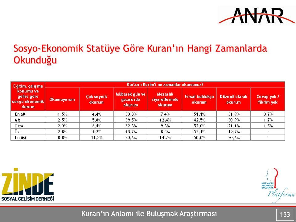 Kuran'ın Anlamı ile Buluşmak Araştırması 133 Sosyo-Ekonomik Statüye Göre Kuran'ın Hangi Zamanlarda Okunduğu