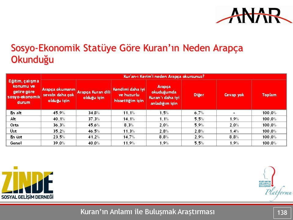 Kuran'ın Anlamı ile Buluşmak Araştırması 138 Sosyo-Ekonomik Statüye Göre Kuran'ın Neden Arapça Okunduğu