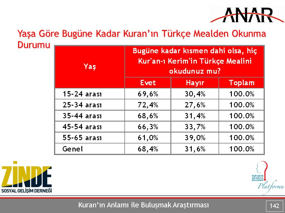 Kuran'ın Anlamı ile Buluşmak Araştırması 142 Yaşa Göre Bugüne Kadar Kuran'ın Türkçe Mealden Okunma Durumu