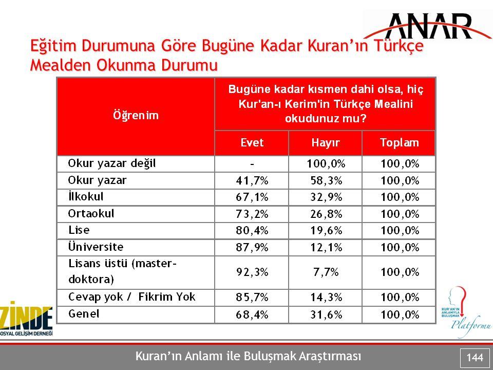 Kuran'ın Anlamı ile Buluşmak Araştırması 144 Eğitim Durumuna Göre Bugüne Kadar Kuran'ın Türkçe Mealden Okunma Durumu