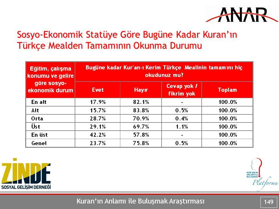 Kuran'ın Anlamı ile Buluşmak Araştırması 149 Sosyo-Ekonomik Statüye Göre Bugüne Kadar Kuran'ın Türkçe Mealden Tamamının Okunma Durumu