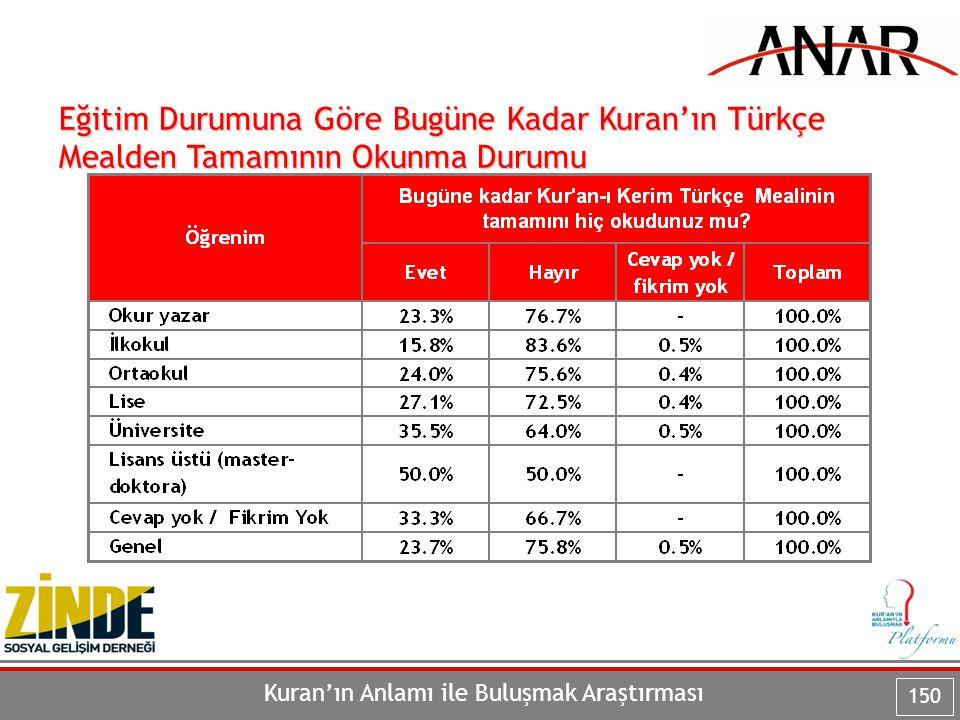 Kuran'ın Anlamı ile Buluşmak Araştırması 150 Eğitim Durumuna Göre Bugüne Kadar Kuran'ın Türkçe Mealden Tamamının Okunma Durumu