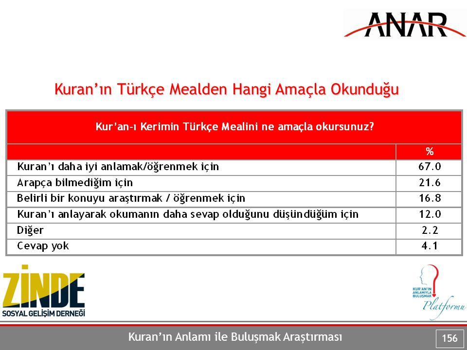 Kuran'ın Anlamı ile Buluşmak Araştırması 156 Kuran'ın Türkçe Mealden Hangi Amaçla Okunduğu