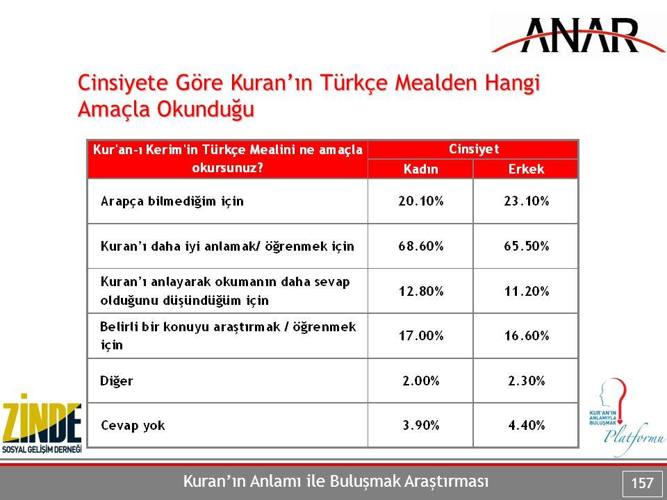 Kuran'ın Anlamı ile Buluşmak Araştırması 157 Cinsiyete Göre Kuran'ın Türkçe Mealden Hangi Amaçla Okunduğu