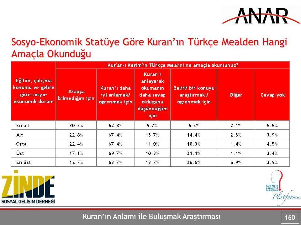 Kuran'ın Anlamı ile Buluşmak Araştırması 160 Sosyo-Ekonomik Statüye Göre Kuran'ın Türkçe Mealden Hangi Amaçla Okunduğu