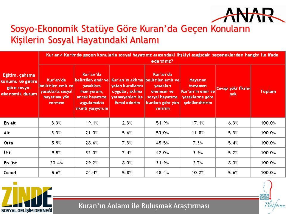 Kuran'ın Anlamı ile Buluşmak Araştırması 167 Sosyo-Ekonomik Statüye Göre Kuran'da Geçen Konuların Kişilerin Sosyal Hayatındaki Anlamı