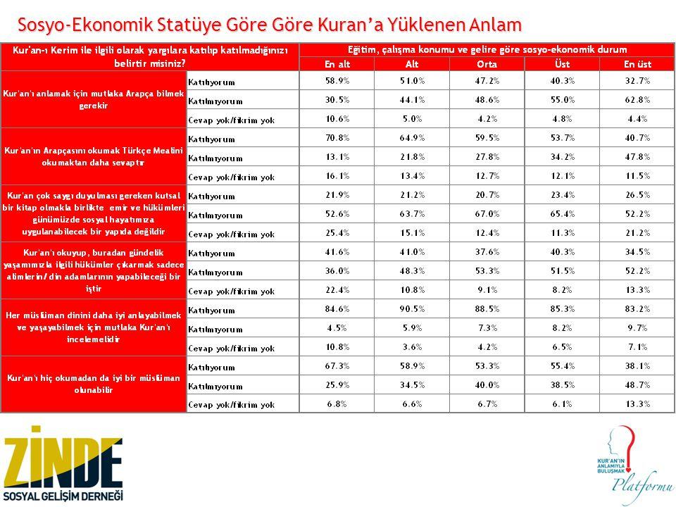 Sosyo-Ekonomik Statüye Göre Göre Kuran'a Yüklenen Anlam