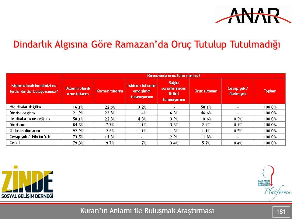 Kuran'ın Anlamı ile Buluşmak Araştırması 181 Dindarlık Algısına Göre Ramazan'da Oruç Tutulup Tutulmadığı