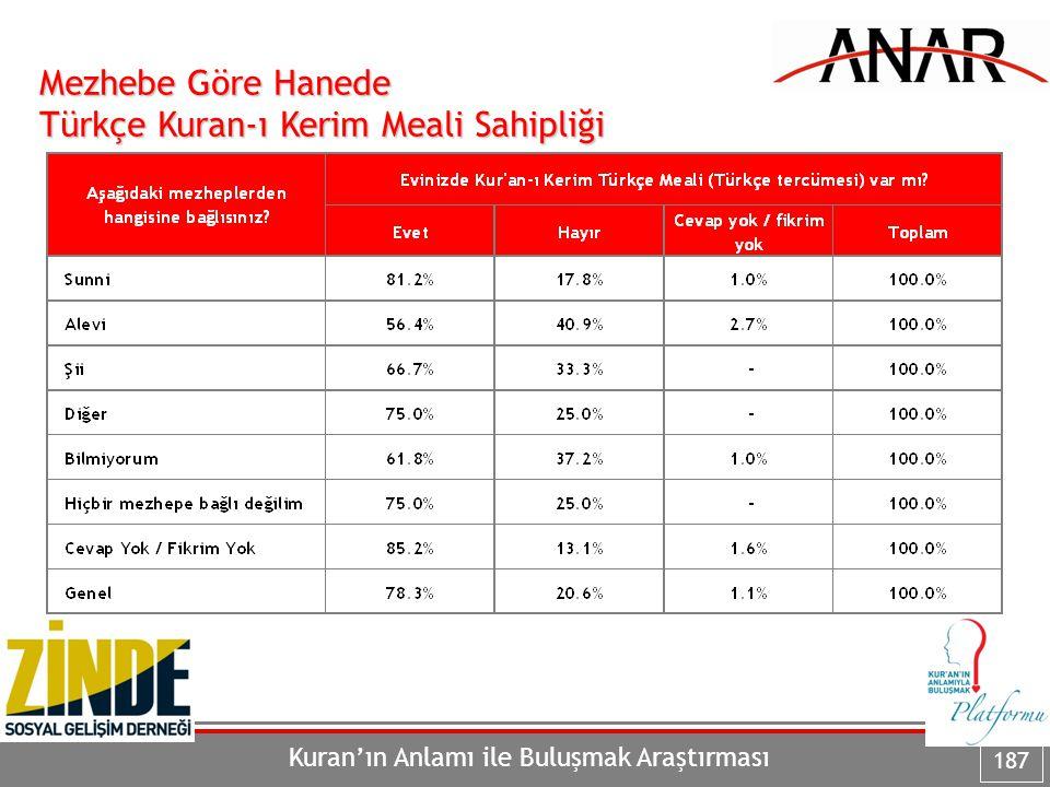 Kuran'ın Anlamı ile Buluşmak Araştırması 187 Mezhebe Göre Hanede Türkçe Kuran-ı Kerim Meali Sahipliği