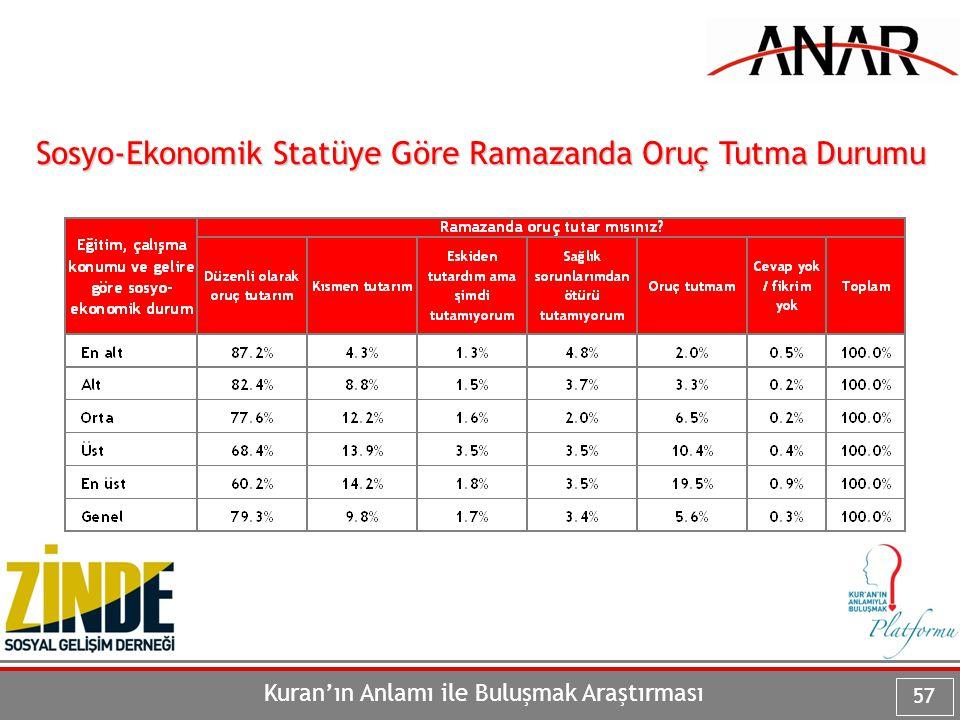 Kuran'ın Anlamı ile Buluşmak Araştırması 57 Sosyo-Ekonomik Statüye Göre Ramazanda Oruç Tutma Durumu