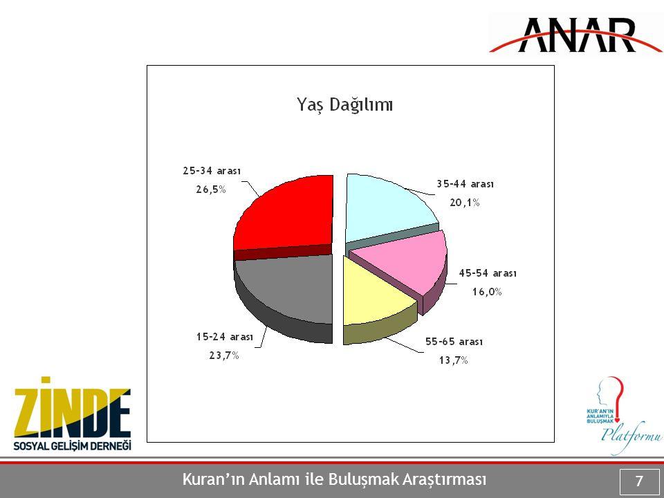 ANAR Ankara Sosyal Araştırmalar Merkezi Kuşkondu Sok.