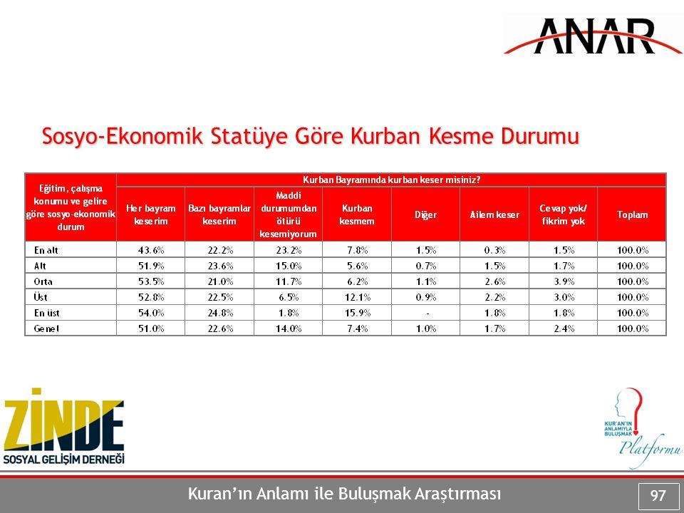 Kuran'ın Anlamı ile Buluşmak Araştırması 97 Sosyo-Ekonomik Statüye Göre Kurban Kesme Durumu