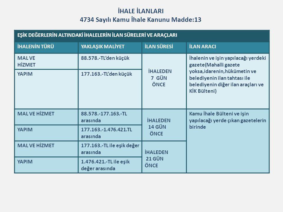 Pazarlık Usulü f) İdarelerin yaklaşık maliyeti 147.633,00 TL na kadar olan mamul mal, malzeme veya hizmet alımları, Kamu İhale Kanunu Md.21 KİK 2013/1 Tebliği Doğrudan Temin (d) Büyükşehir belediyesi sınırları dahilinde bulunan idarelerin 44.287,00TL diğer idarelerin 14.755,00 TL yi aşmayan ihtiyaçları, Kamu İhale Kanunu Md.22/d KİK 2013/1 Tebliği Kamu İhale Kurumu Payı (On binde beş) Düzenlenecek sözleşmelerden bedeli 295.276,00 TL yi aşanlar için sözleşme bedelinin on binde beşi yükleniciden KİK payı olarak tahsil edilir(İdareler ve noterler sözleşmenin imzalanması aşamasında bu tutarın KİK hesabına yatırıldığını aramak zorundadır.