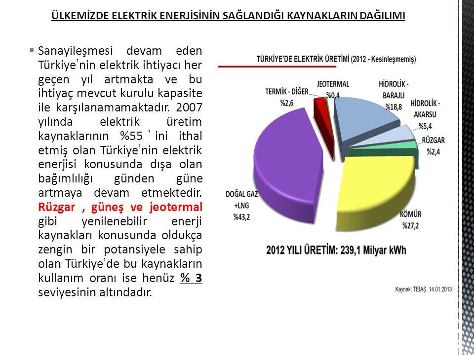  Sanayileşmesi devam eden Türkiye'nin elektrik ihtiyacı her geçen yıl artmakta ve bu ihtiyaç mevcut kurulu kapasite ile karşılanamamaktadır. 2007 yıl