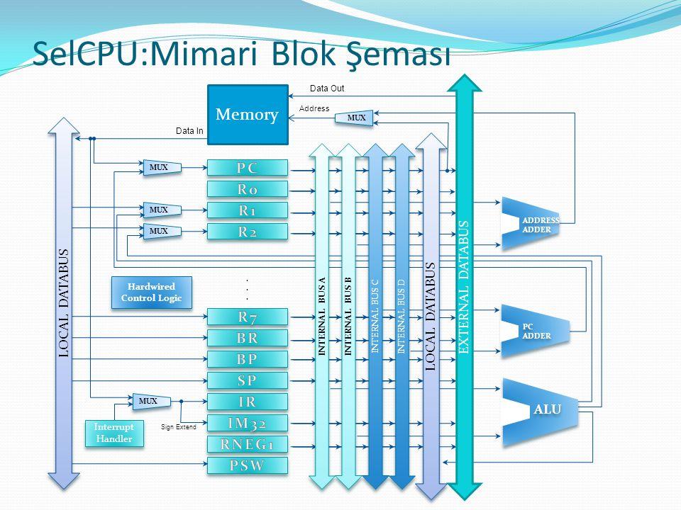 SelCPU:Mimari Blok Şeması Memory...... MUX Address Data In Sign Extend U ADDRESS ADDER U PC ADDER U ALU Interrupt Handler INTERNAL BUS A INTERNAL BUS