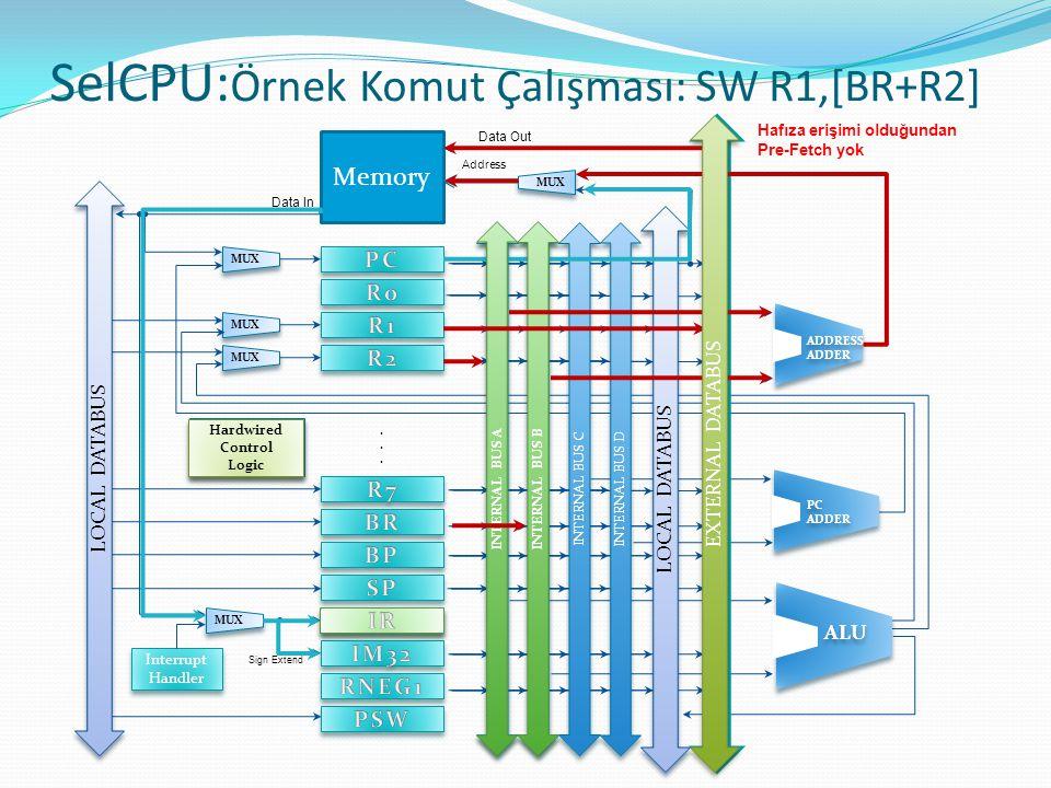 SelCPU: Örnek Komut Çalışması: SW R1,[BR+R2] Hardwired Control Logic Hafıza erişimi olduğundan Pre-Fetch yok INTERNAL BUS B INTERNAL BUS A EXTERNAL DA