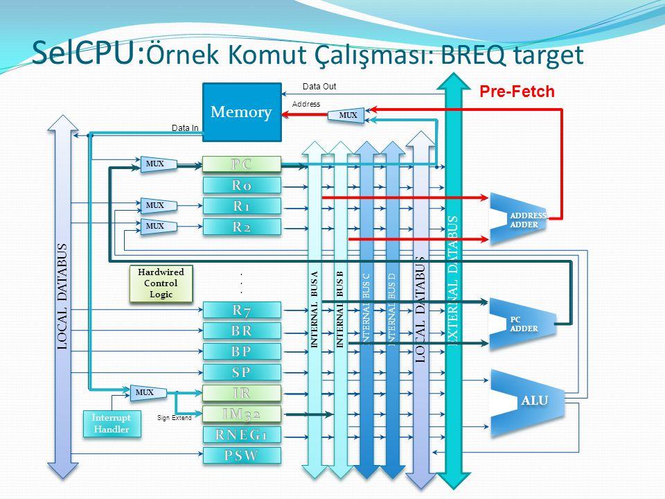 SelCPU: Örnek Komut Çalışması: BREQ target Hardwired Control Logic Pre-Fetch