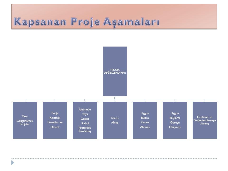 TEKN İ K DE Ğ ERLEND İ RME Yeni Geliştirilecek Projeler Proje Kontrol, Denetim ve Destek İ şletmede veya Geçici Kabul Protokolü İ mzalamış Lisans Almı