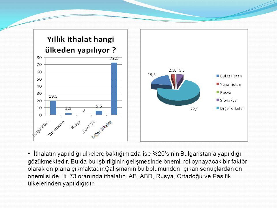 • İthalatın yapıldığı ülkelere baktığımızda ise %20'sinin Bulgaristan'a yapıldığı gözükmektedir. Bu da bu işbirliğinin gelişmesinde önemli rol oynayac
