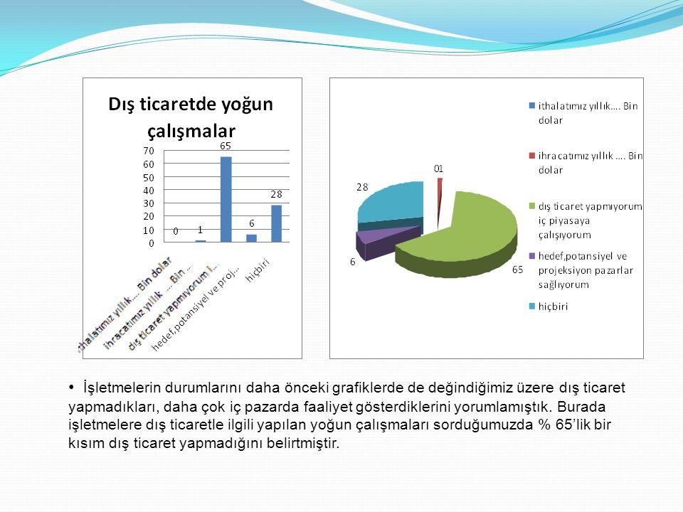 • İşletmelerin durumlarını daha önceki grafiklerde de değindiğimiz üzere dış ticaret yapmadıkları, daha çok iç pazarda faaliyet gösterdiklerini yoruml