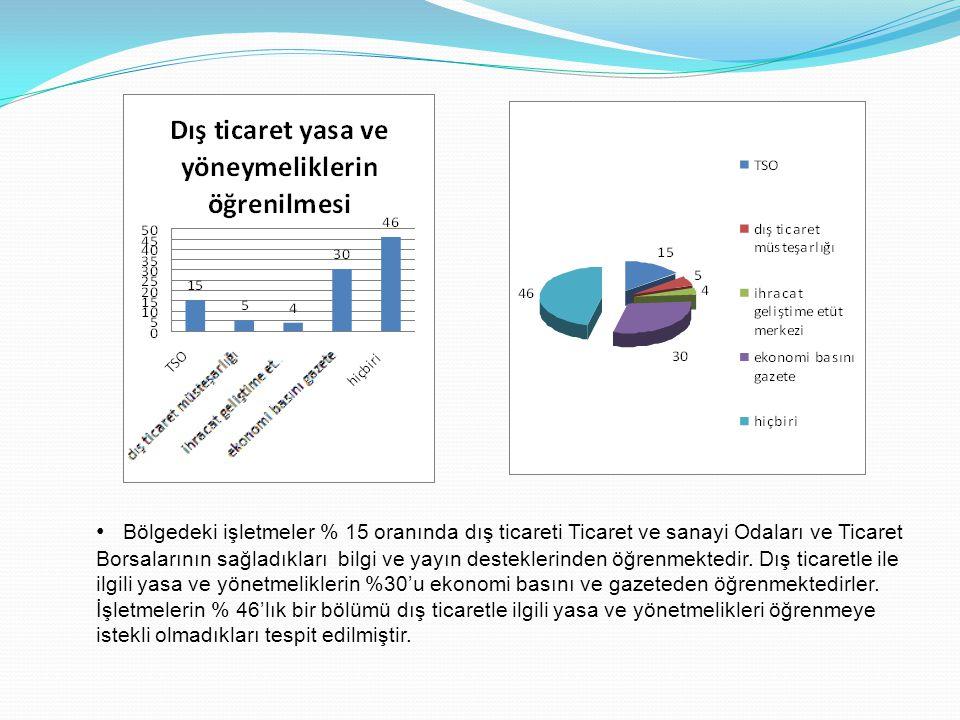 • Bölgedeki işletmeler % 15 oranında dış ticareti Ticaret ve sanayi Odaları ve Ticaret Borsalarının sağladıkları bilgi ve yayın desteklerinden öğrenme